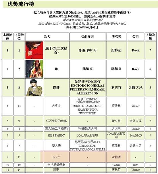 UFM 1003 radio chart